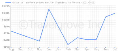 Price overview for flights from San Francisco to Venice