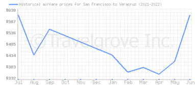 Price overview for flights from San Francisco to Veracruz