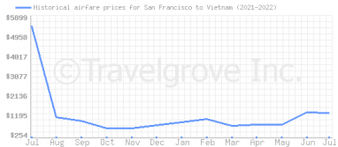 Price overview for flights from San Francisco to Vietnam