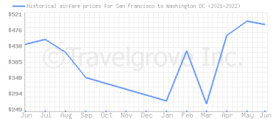 Price overview for flights from San Francisco to Washington DC