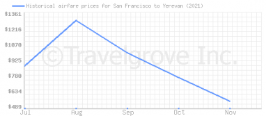 Price overview for flights from San Francisco to Yerevan