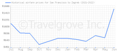 Price overview for flights from San Francisco to Zagreb