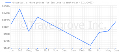 Price overview for flights from San Jose to Amsterdam