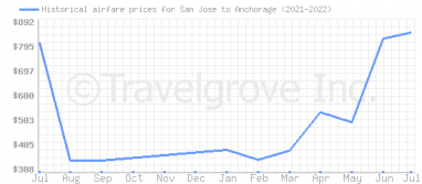 Price overview for flights from San Jose to Anchorage