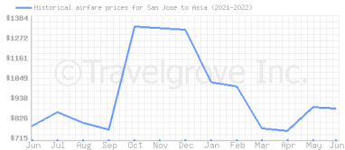 Price overview for flights from San Jose to Asia