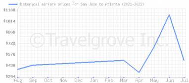 Price overview for flights from San Jose to Atlanta