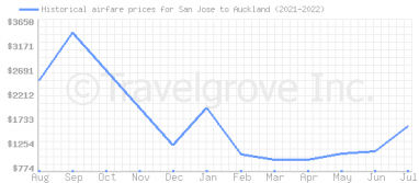 Price overview for flights from San Jose to Auckland