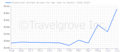 Price overview for flights from San Jose to Austin