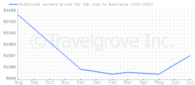 Price overview for flights from San Jose to Australia
