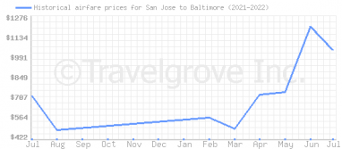 Price overview for flights from San Jose to Baltimore