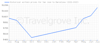 Price overview for flights from San Jose to Barcelona