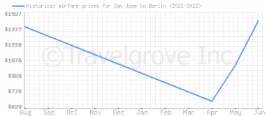 Price overview for flights from San Jose to Berlin