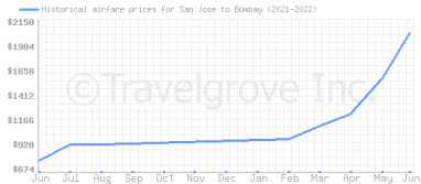 Price overview for flights from San Jose to Bombay