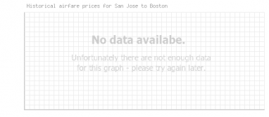 Price overview for flights from San Jose to Boston