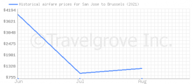 Price overview for flights from San Jose to Brussels