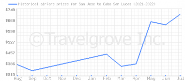 Price overview for flights from San Jose to Cabo San Lucas