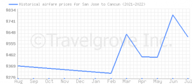 Price overview for flights from San Jose to Cancun