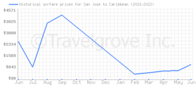 Price overview for flights from San Jose to Caribbean