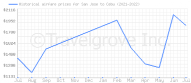 Price overview for flights from San Jose to Cebu