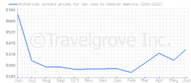 Price overview for flights from San Jose to Central America