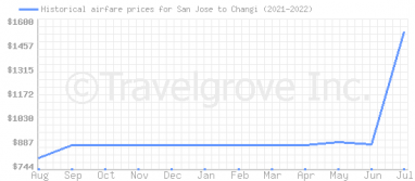 Price overview for flights from San Jose to Changi