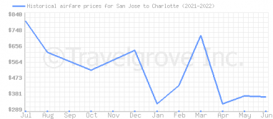 Price overview for flights from San Jose to Charlotte