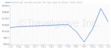 Price overview for flights from San Jose to China