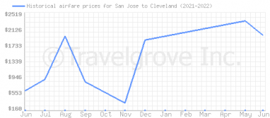 Price overview for flights from San Jose to Cleveland