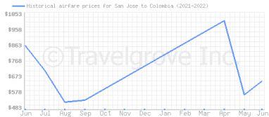 Price overview for flights from San Jose to Colombia