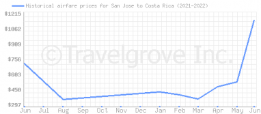 Price overview for flights from San Jose to Costa Rica