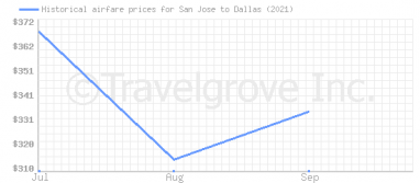 Price overview for flights from San Jose to Dallas
