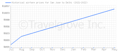Price overview for flights from San Jose to Delhi