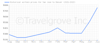 Price overview for flights from San Jose to Denver