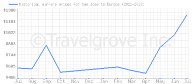 Price overview for flights from San Jose to Europe