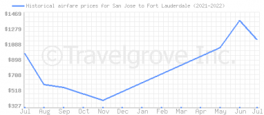 Price overview for flights from San Jose to Fort Lauderdale