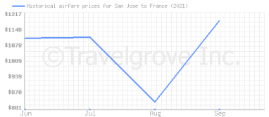 Price overview for flights from San Jose to France