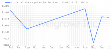Price overview for flights from San Jose to Frankfurt