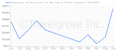 Price overview for flights from San Jose to French Polynesia