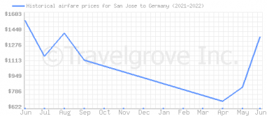 Price overview for flights from San Jose to Germany