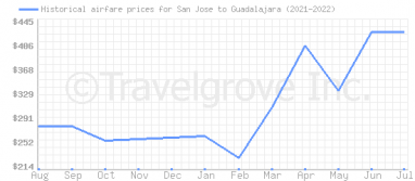 Price overview for flights from San Jose to Guadalajara