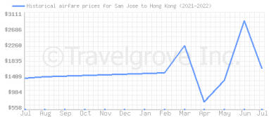 Price overview for flights from San Jose to Hong Kong