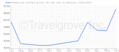 Price overview for flights from San Jose to Honolulu