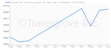 Price overview for flights from San Jose to Houston