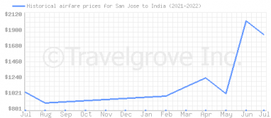 Price overview for flights from San Jose to India