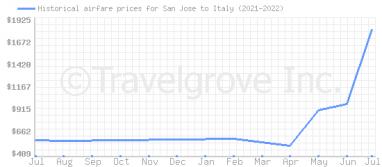 Price overview for flights from San Jose to Italy