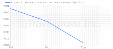Price overview for flights from San Jose to Kansas City