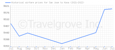 Price overview for flights from San Jose to Kona
