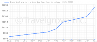 Price overview for flights from San Jose to Lahore