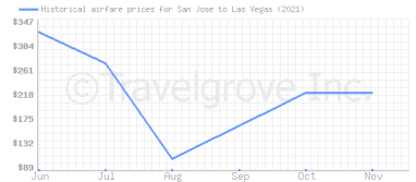 Price overview for flights from San Jose to Las Vegas