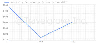 Price overview for flights from San Jose to Lihue